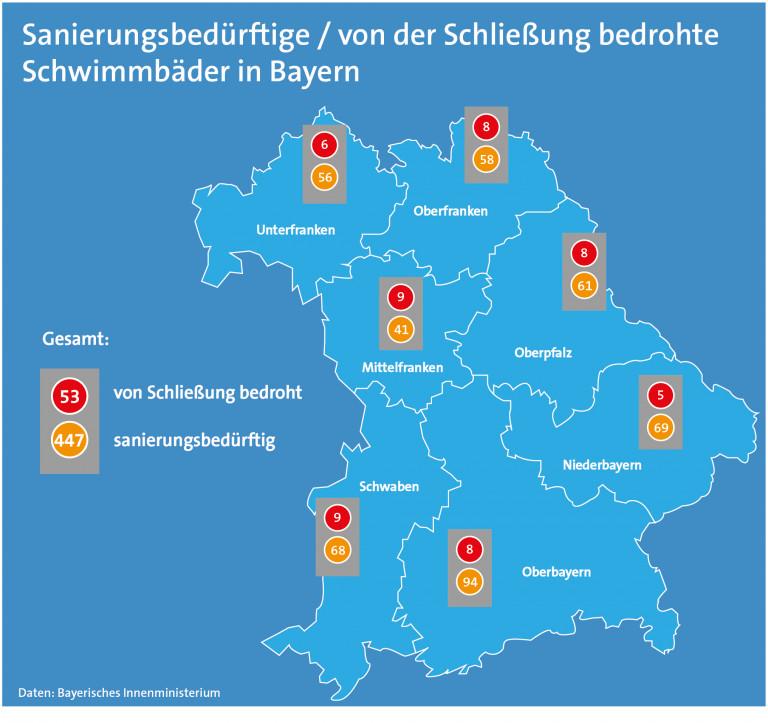 Freibäder in Bayern